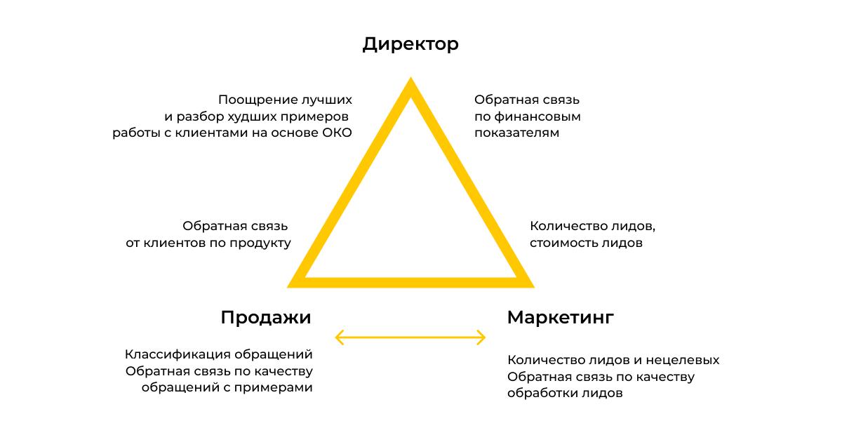 Схема эффективной работы с использованием коллтрекинга