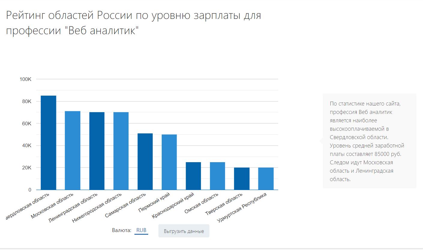 Рейтинг областей по уровню зарплат веб-аналитиков