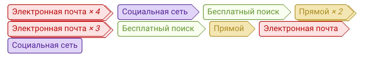Схема модели атрибуции