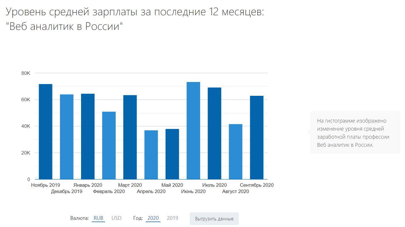 Сколько получает веб-аналитик в России