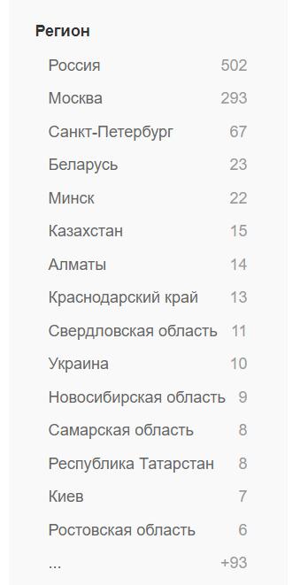 Востребованность digital-директоров по странам СНГ