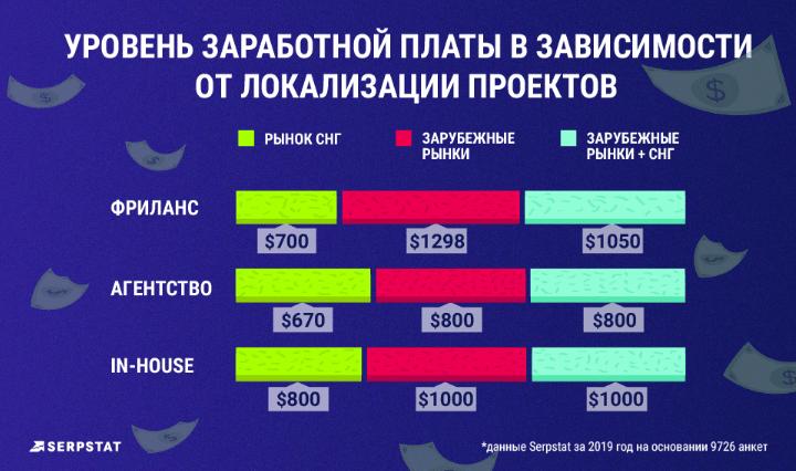 Уровень зарплат в интернет-маркетинге в зависимости от места работы.