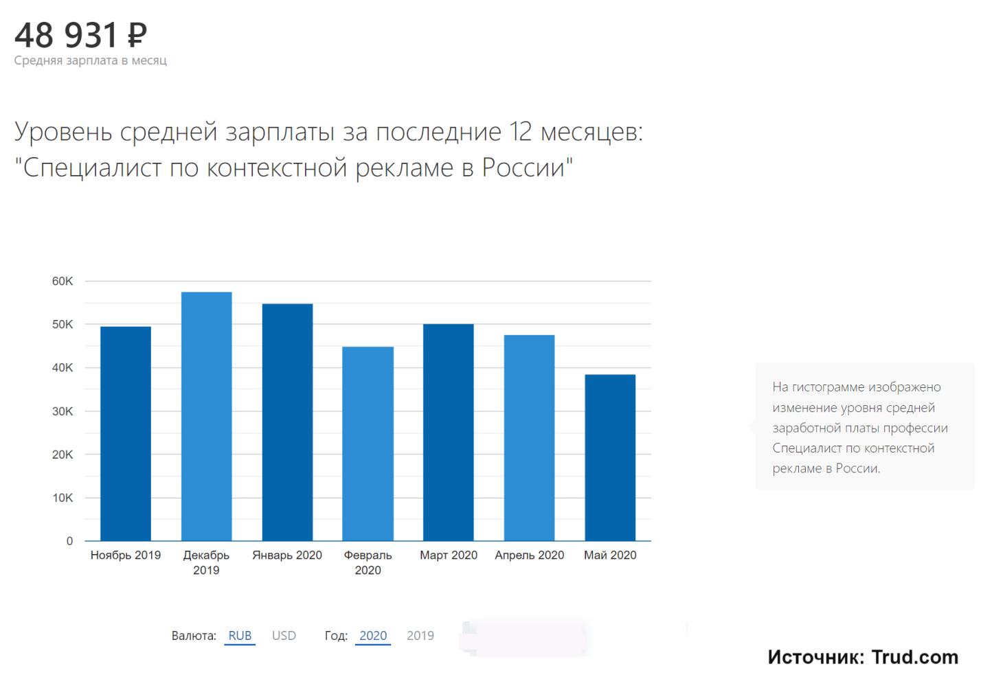 Средний уровень зарплаты специалиста по контекстной рекламе в России