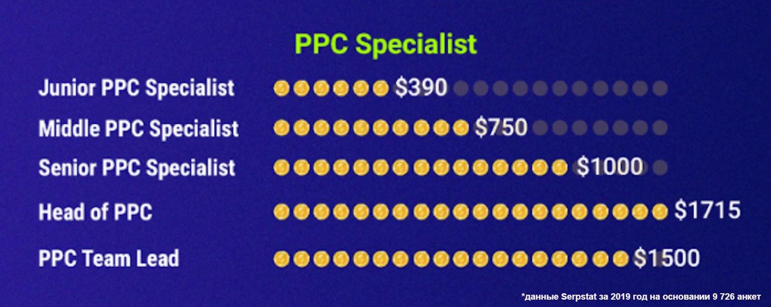 Распределение зарплат специалистов по контекстной рекламе в зависимости от уровня подготовки