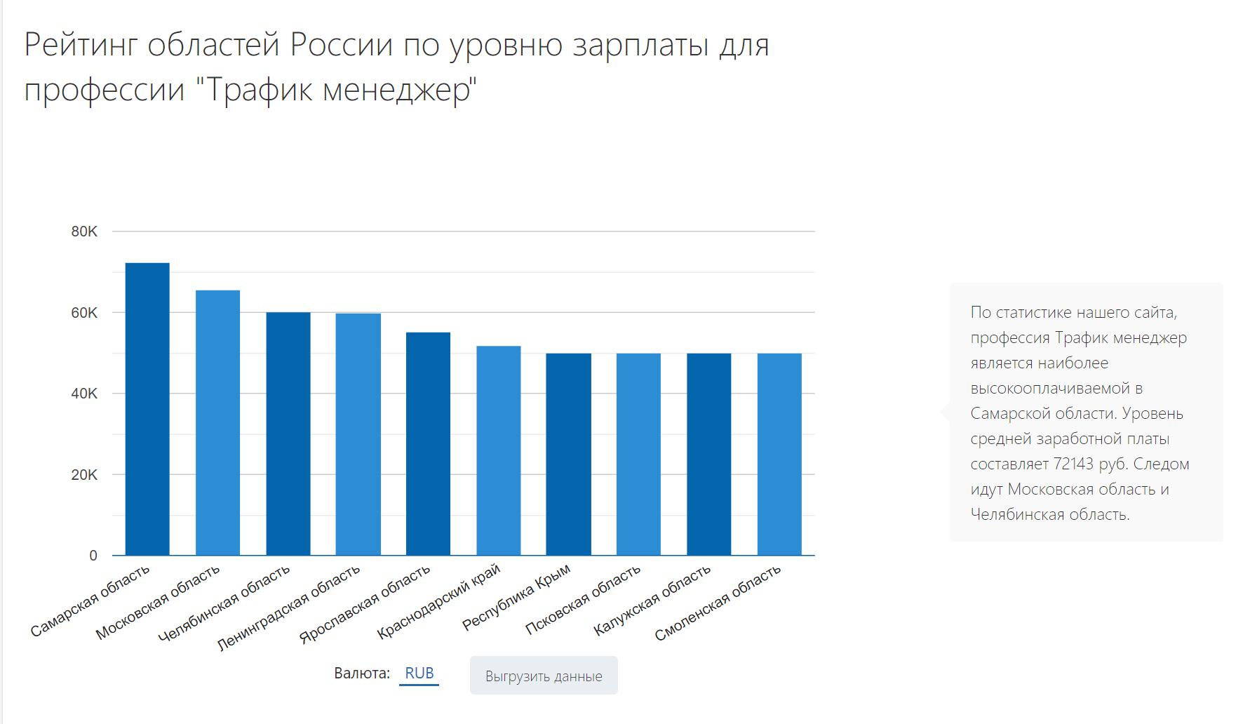 Рейтинг областей России по уровню зарплаты трафик-менеджера