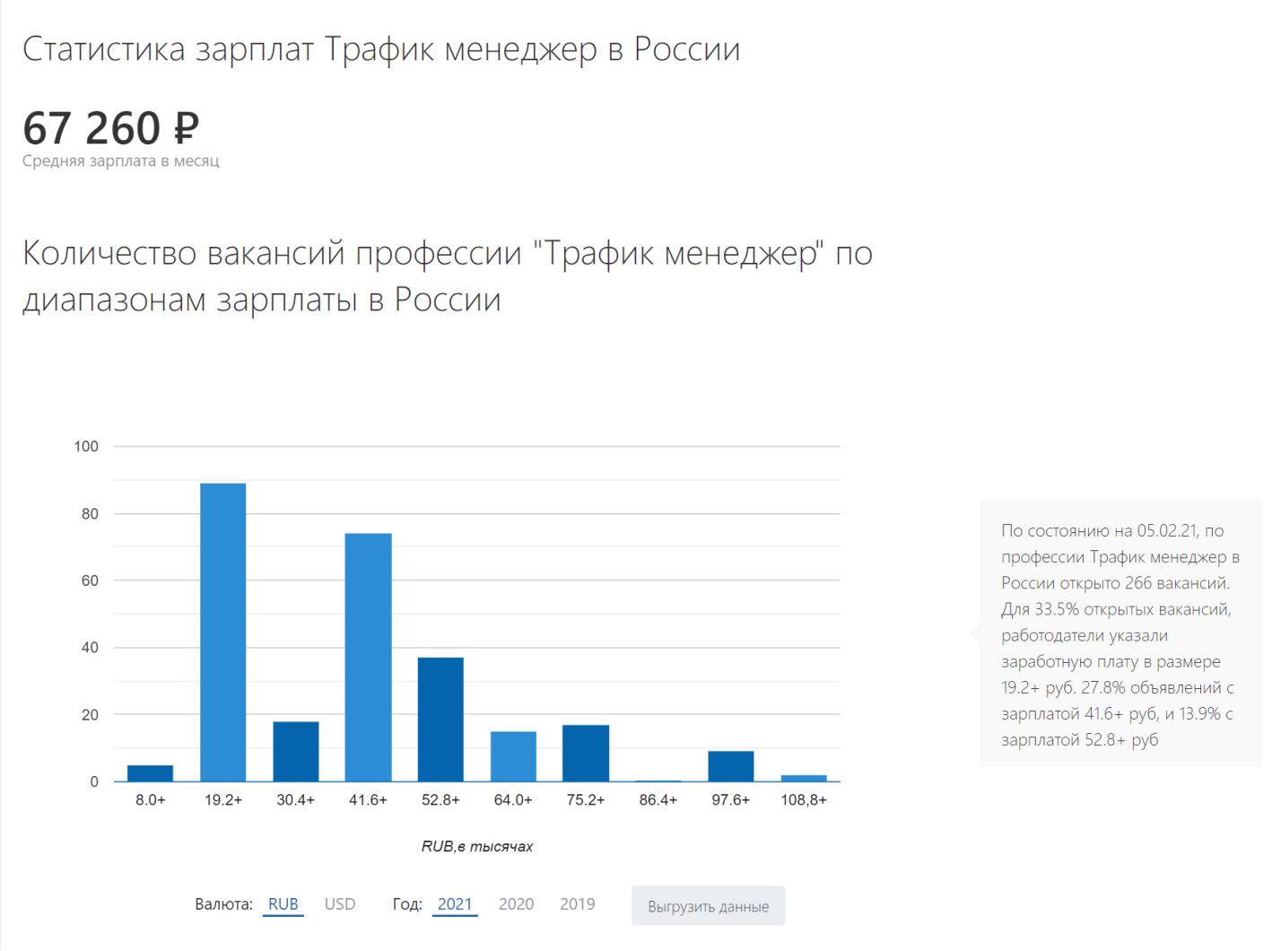 Уровень зарплаты для трафик-менеджера в России