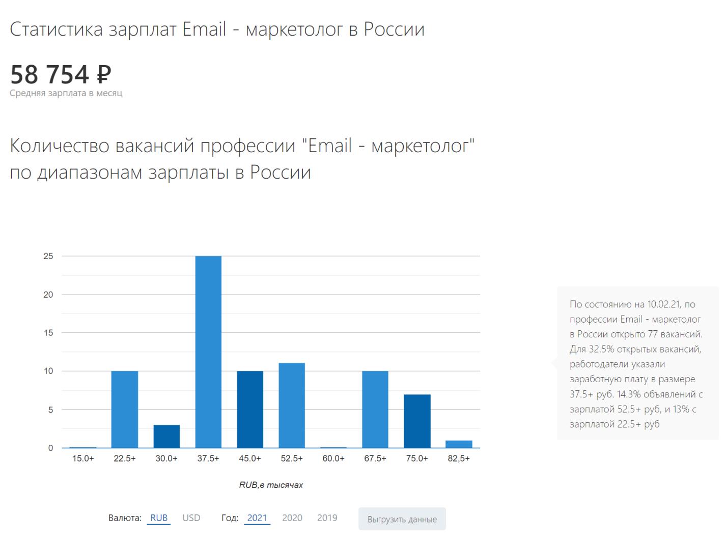 Зарплата email-маркетолога - статистика по России