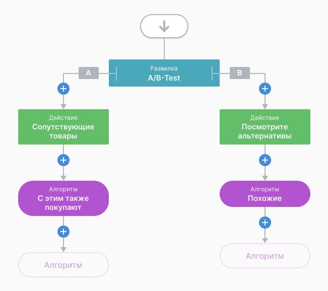Пример автоматизации A/B тестирования блоков товарных рекомендаций в электронной коммерции