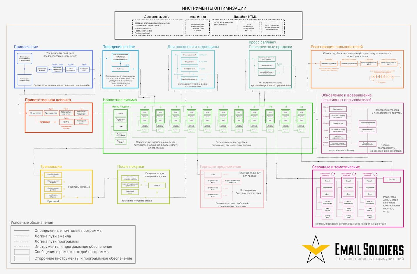 Базовая схема рассылки комплексного email-маркетинга