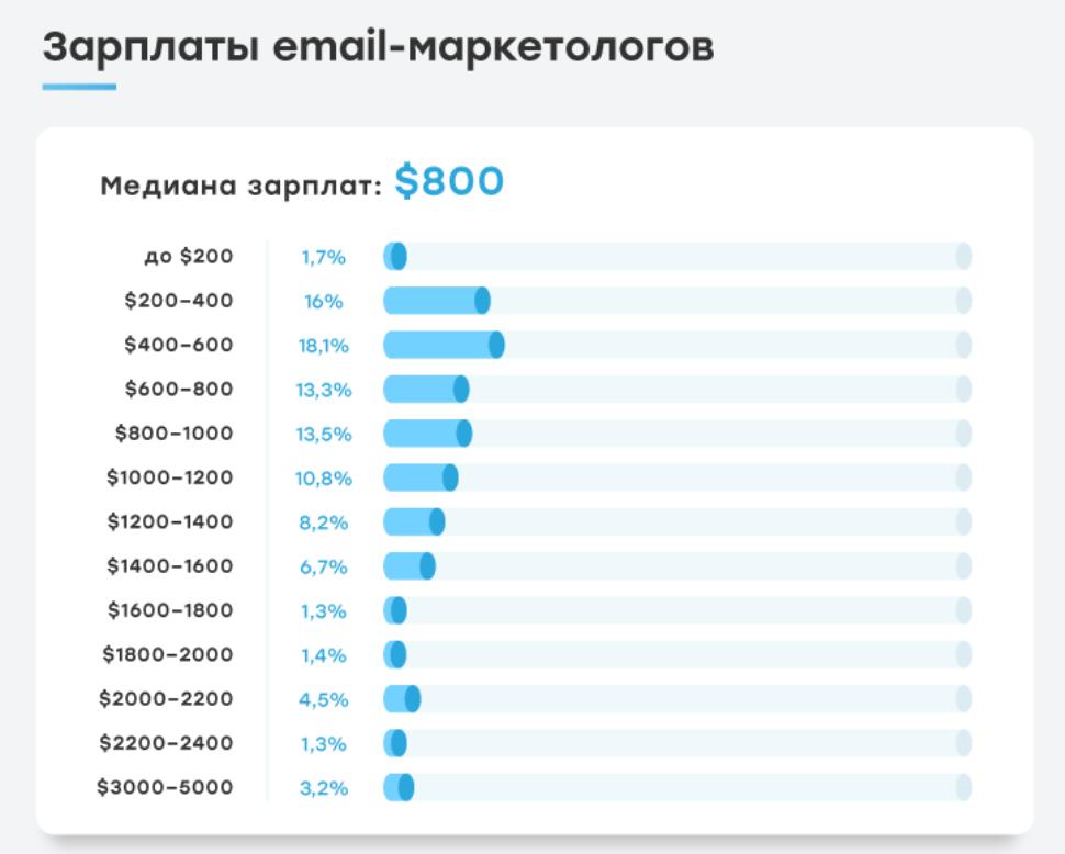 Заработная плата email-маркетологов - статистика по рынку стран СНГ