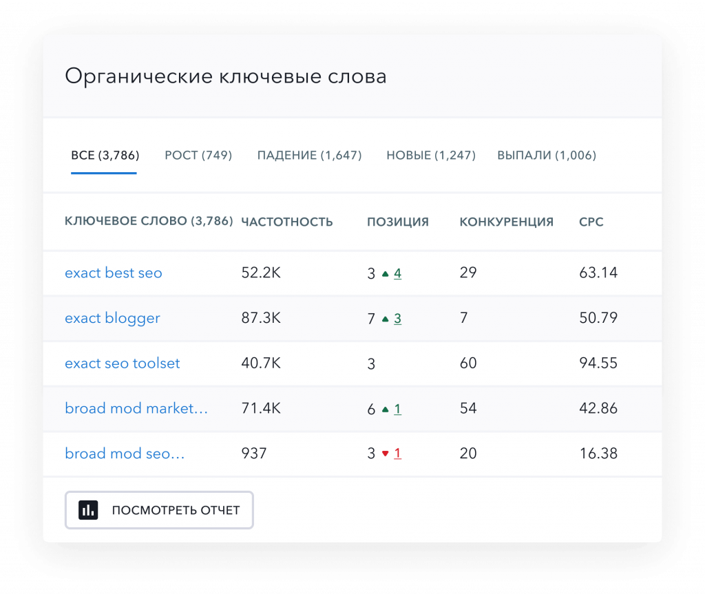 Автоматизация анализа конкурентов в e-commerce