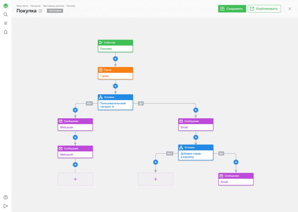 Пример триггерной цепочки для автоматизации рассылок