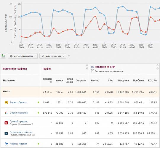 Пример автоматического отчета по эффективности контекстной рекламы в Alytics