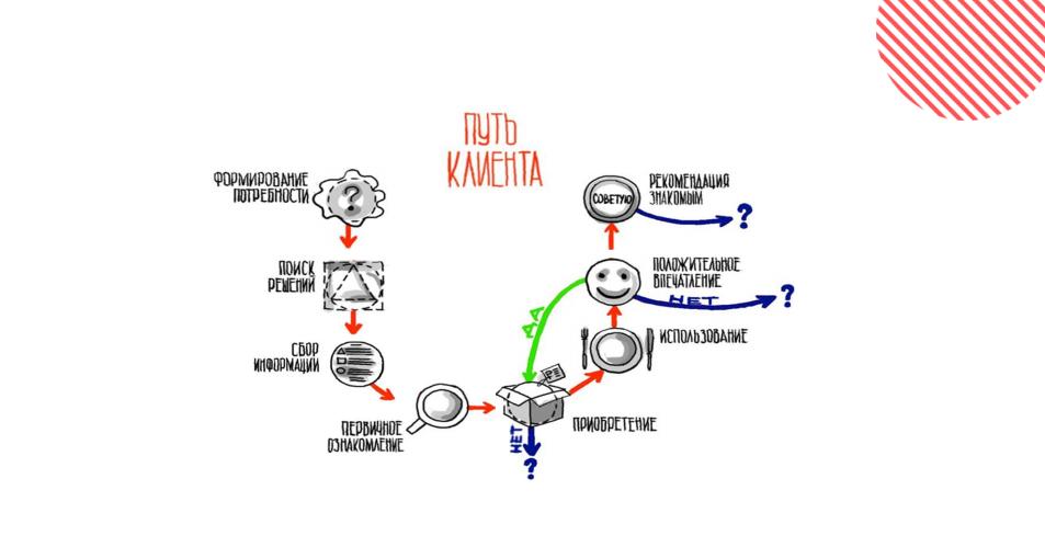 Карта пути взаимодействия клиента с компанией