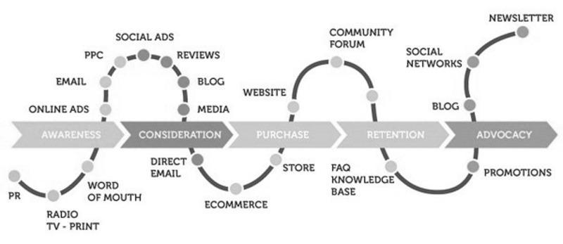 Построение Customer Journey Map